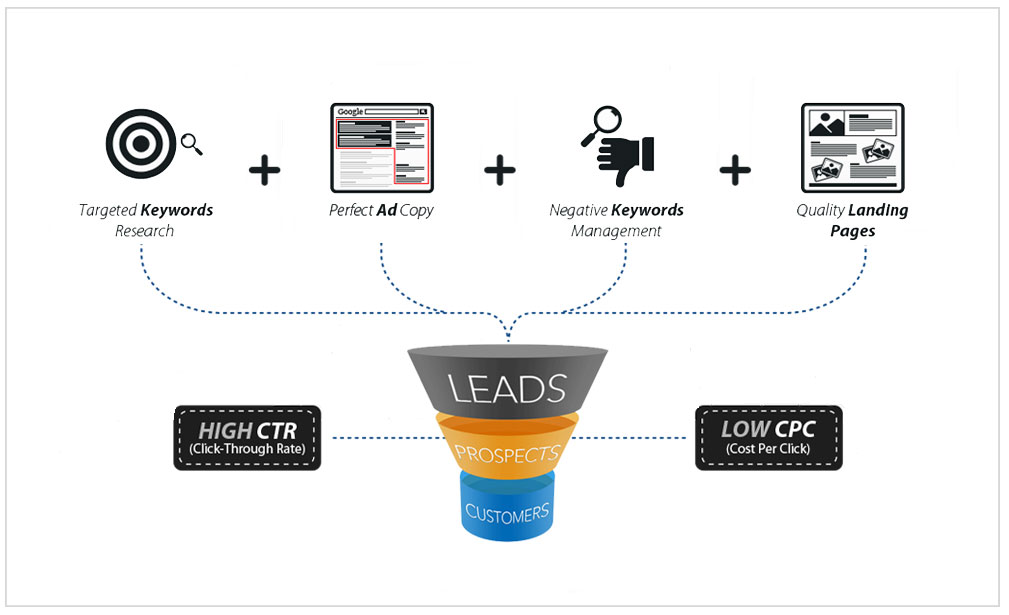 Google AdWords Management - Funnel Process